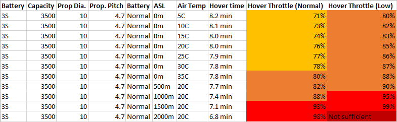 Figure 1: Hover Throttle and Flight times for 3DR IRIS with Gimbal and tall legs